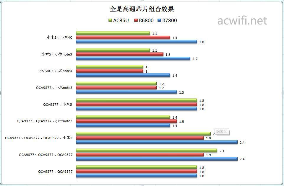 ASUS AC86U NETGEAR R7800 R6800 MU-MIMO Reviewed | WIFI I SEE