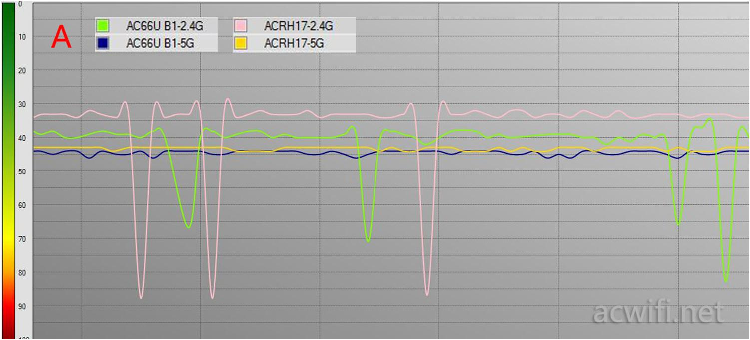 ASUS AC66U B1 and ACRH17 router Reviewed | WIFI I SEE